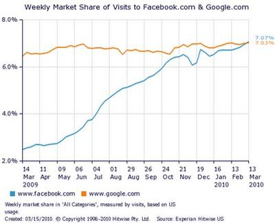 Traffic-Anteil von Google und Facebook am Gesamttransfer des Internets in den USA