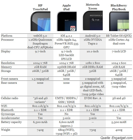 Hewlett Packard stellt neues TouchPad vor