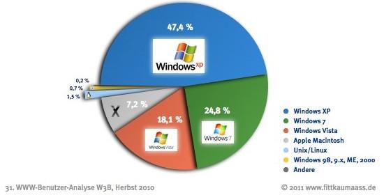 Windows XP weiterhin das meistgenutzte Betriebssystem