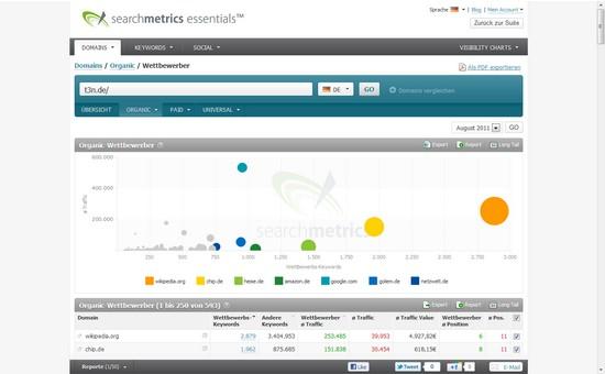 SEO, SEM, Suchmaschinenoptimierung und Analyse: Relaunch der aktuellen Searchmetrics Suite