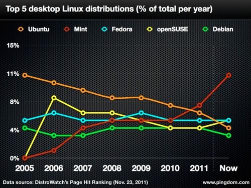Linux-Distribution Ubuntu verliert Nutzer