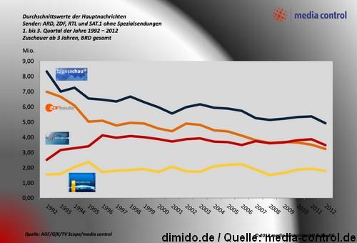 Hauptnachrichten der ARD und des ZDF im TV verlieren Zuschauer